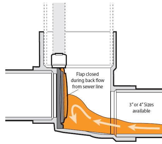 adapt a valve mainline. Black Bedroom Furniture Sets. Home Design Ideas